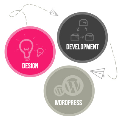 design development wp2 About